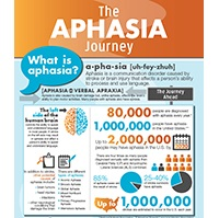 aphasia journey poster